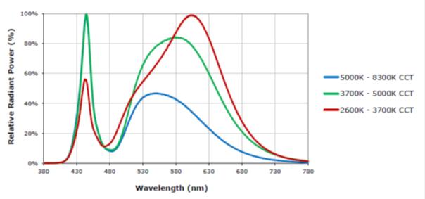 Spektrum Cree LED